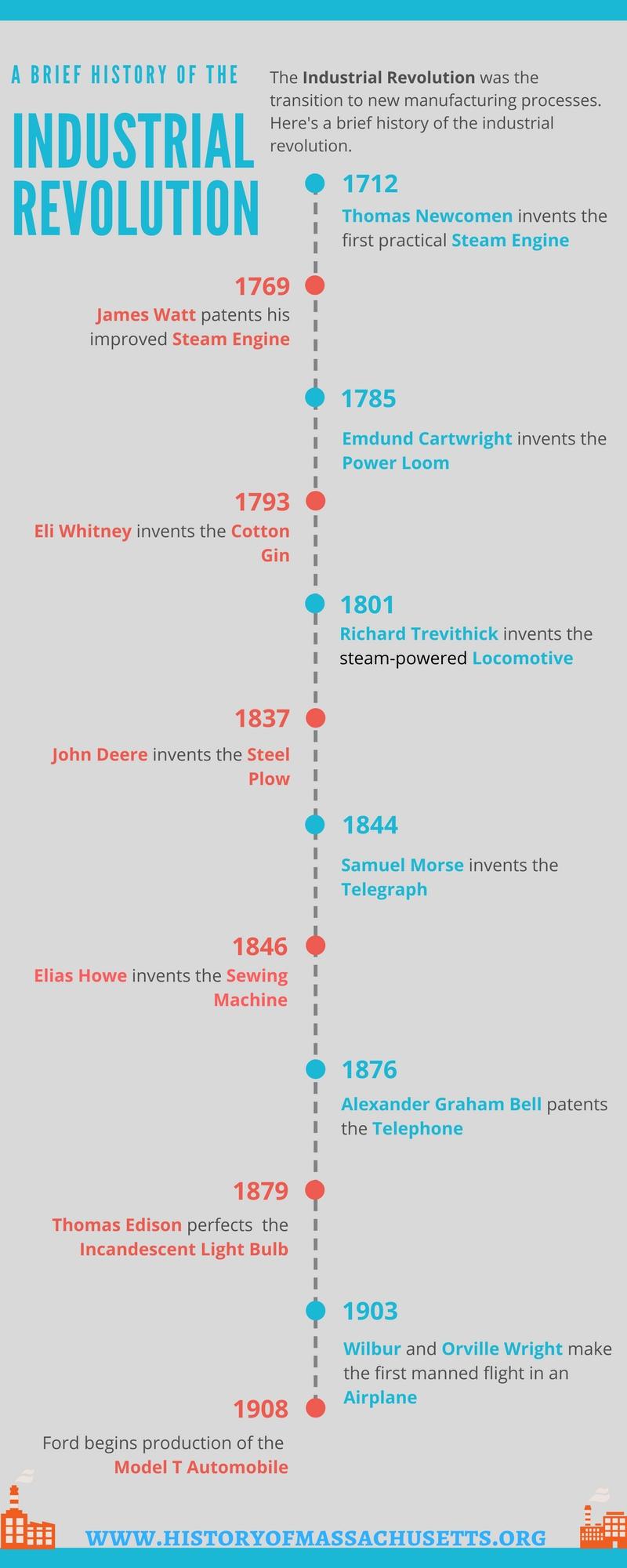 Industrial Revolution Timeline Infographic