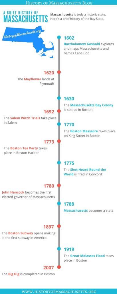 Massachusetts History Timeline Infographic